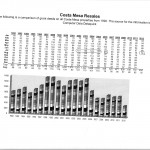 Costa Mesa Real Estate Orange County Update June 2012