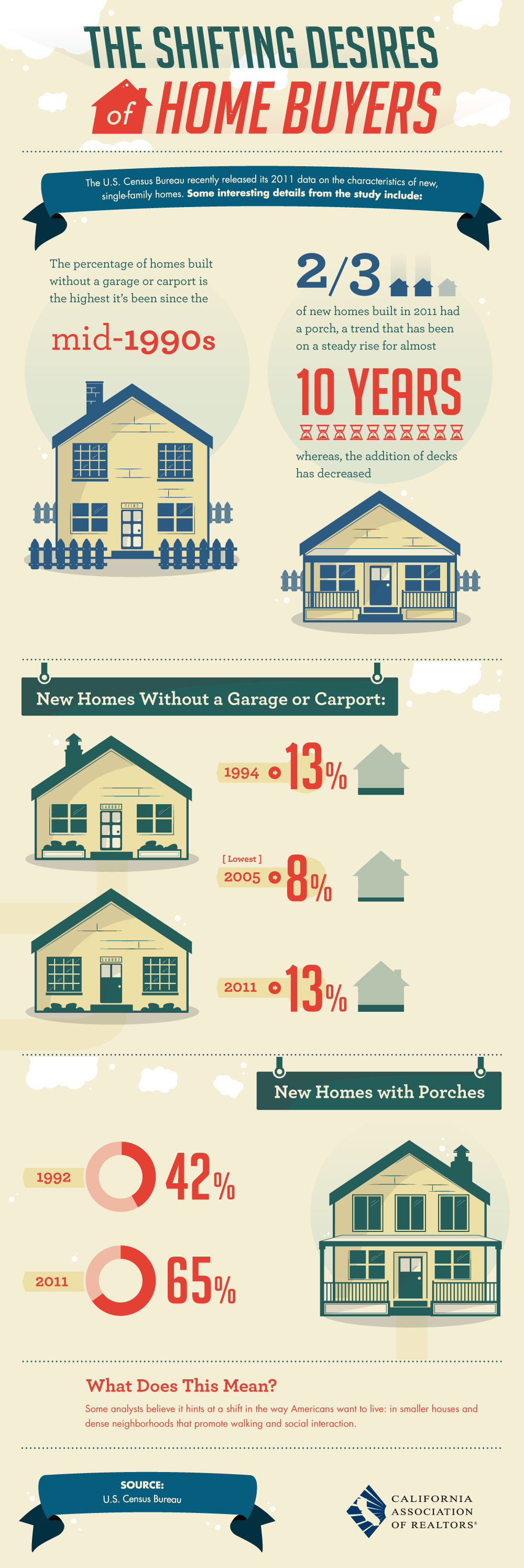 What Buyers Want in a Home