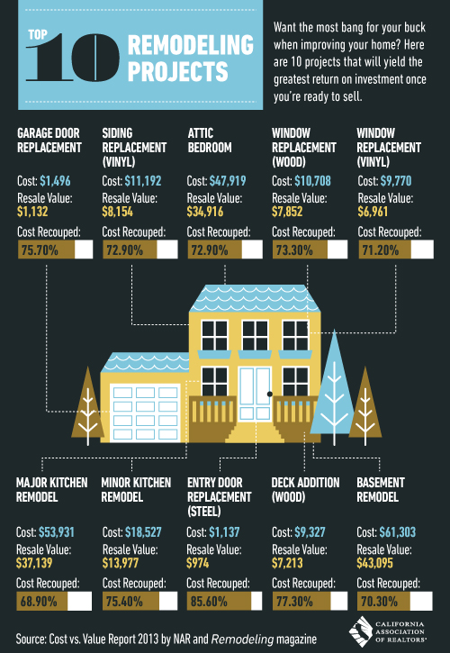 what home improvements add value