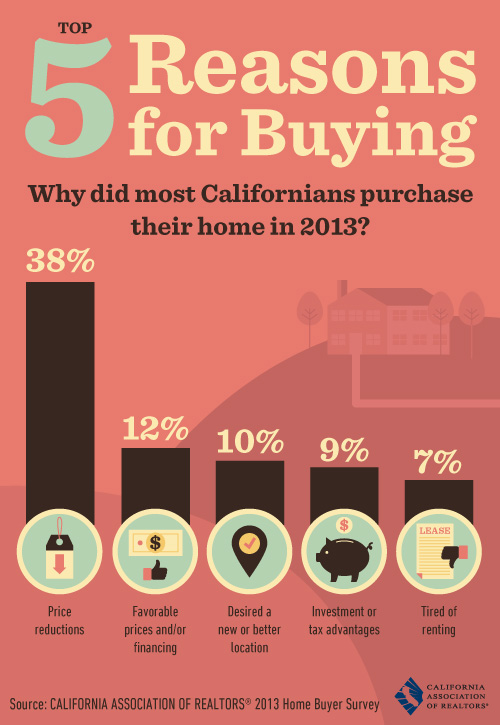 Top 5 Reasons For Buying Real Estate in Costa Mesa 2013