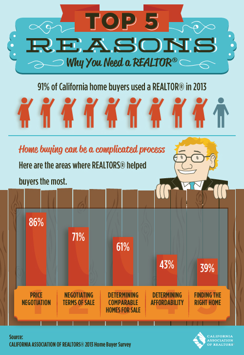Top 5 Reasons You Need A Real Estate Agent