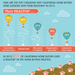 What Do Buyers Really See in Costa Mesa Realtors ?