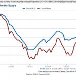 Low Inventory in Costa Mesa Homes February 2016