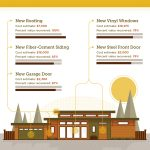 Best Home Remodeling for Resale in Costa Mesa